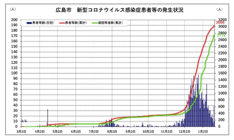 患者等の発生状況_-_広島市公式ホームページ