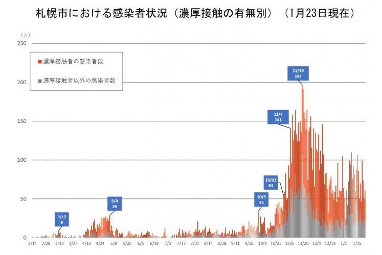 新型コロナウイルス感染症の市内発生状況(統計情報)/札幌市