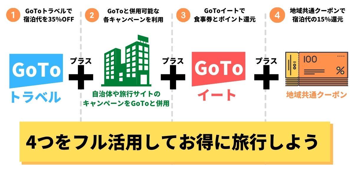 GoToキャンペーン4つの併用方法