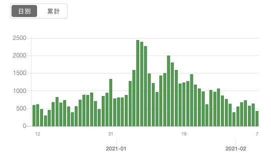 報告日別による陽性者数の推移___東京都_新型コロナウイルス感染症対策サイト