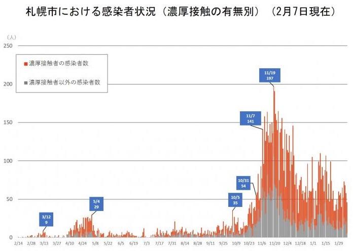 札幌市新型コロナウイルス感染症の市内発生状況(統計情報)より